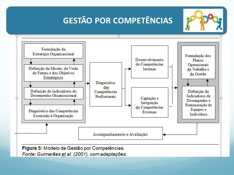 O modelo de gestão por competências nos processos de gestão de pessoas Modelo de Gestão por Competências » Operacionalizar a gestão estratégica de pessoas considerando suas dimensões: Integração vertical e Integração horizontal.
