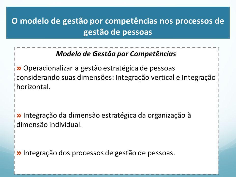 O modelo de gestão por competências nos processos de gestão de pessoas Gestão por Competências Planejamento da força de trabalho Recrutamento e Seleção Gestão do Desempenho Capacitação e Desenvolvimento Remuneração Gestão Estratégica de Pessoas Estratégia Organizacional