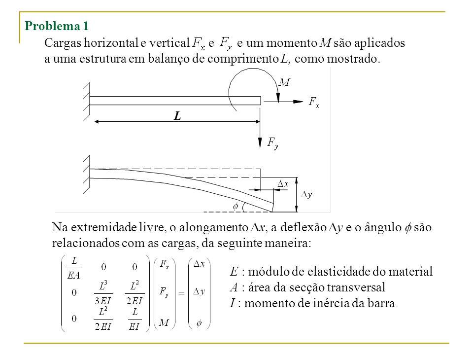 Cargas horizontal e vertical e e um momento M são aplicados a uma estrutura em balanço de comprimento L, como mostrado.