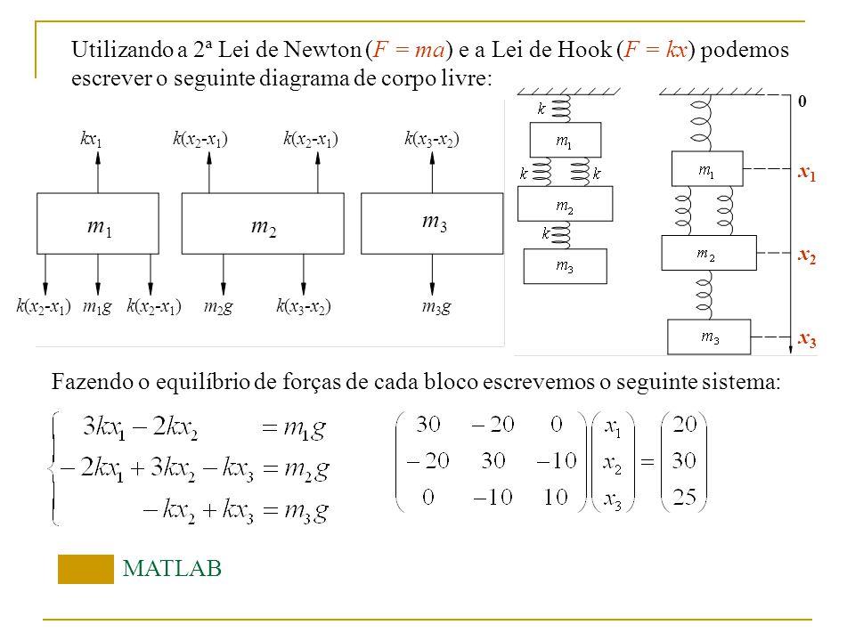 Utilizando a 2ª Lei de Newton (F = ma) e a Lei de Hook (F = kx) podemos escrever o seguinte diagrama de corpo livre: Fazendo o equilíbrio de forças de cada bloco escrevemos o seguinte sistema: MATLAB 0 x1x1 x2x2 x3x3 k(x 2 -x 1 ) m1gm1gk(x 3 -x 2 )m2gm2gm3gm3g k(x 2 -x 1 ) kx 1 m2m2 m3m3 m1m1