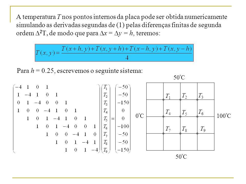 A temperatura T nos pontos internos da placa pode ser obtida numericamente simulando as derivadas segundas de (1) pelas diferenças finitas de segunda ordem de modo que para x = y = h, teremos: Para h = 0.25, escrevemos o seguinte sistema: T1T1 T2T2 T4T4 T5T5 T3T3 T9T9 T7T7 T8T8 T6T6 50 º C 0ºC0ºC100 º C