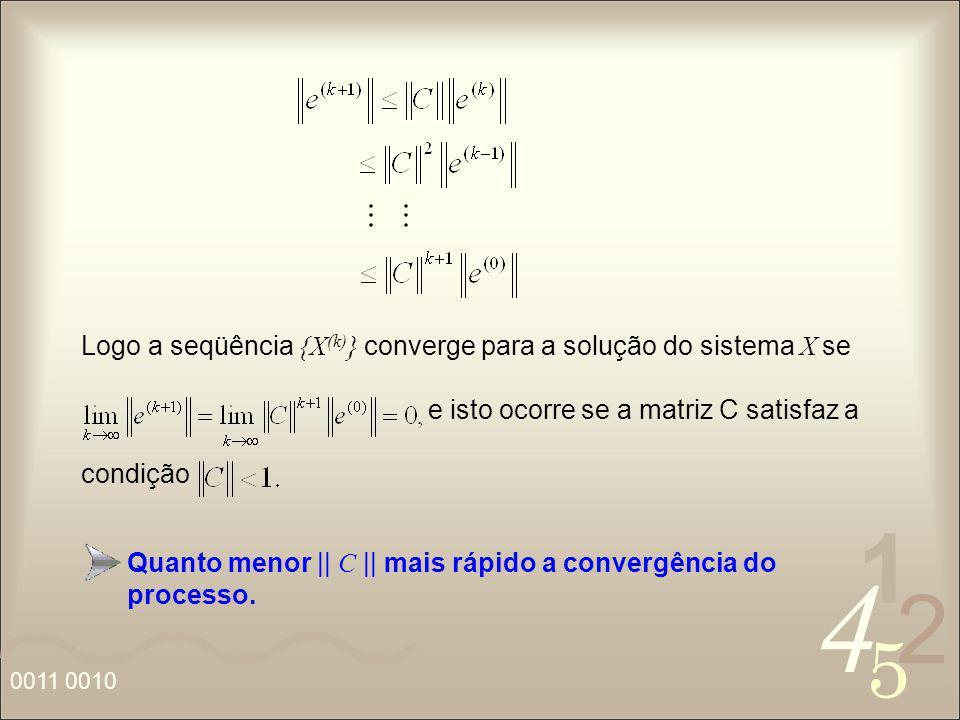 4 2 5 1 0011 0010 Logo a seqüência {X (k) } converge para a solução do sistema X se e isto ocorre se a matriz C satisfaz a condição Quanto menor || C
