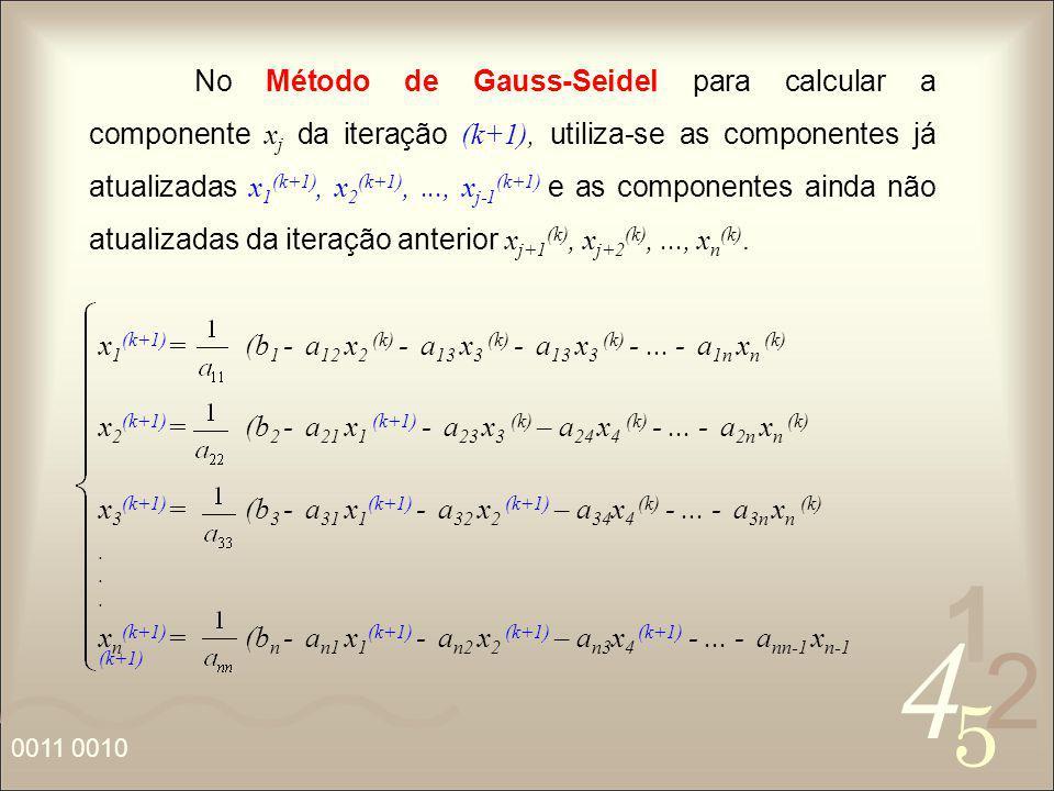 4 2 5 1 0011 0010 No Método de Gauss-Seidel para calcular a componente x j da iteração (k+1), utiliza-se as componentes já atualizadas x 1 (k+1), x 2