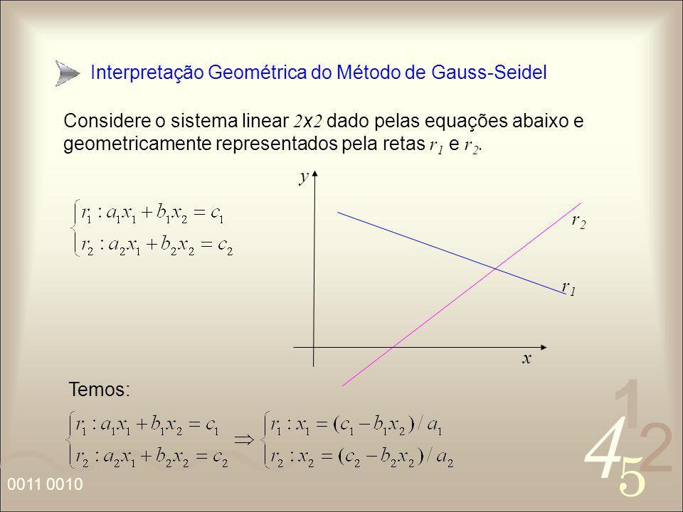 4 2 5 1 0011 0010 Interpretação Geométrica do Método de Gauss-Seidel Considere o sistema linear 2 x 2 dado pelas equações abaixo e geometricamente rep
