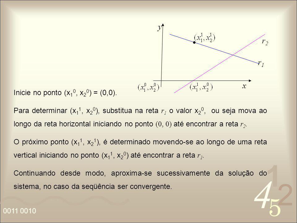 4 2 5 1 0011 0010 Inicie no ponto (x 1 0, x 2 0 ) = (0,0). Para determinar (x 1 1, x 2 0 ), substitua na reta r 1 o valor x 2 0, ou seja mova ao longo