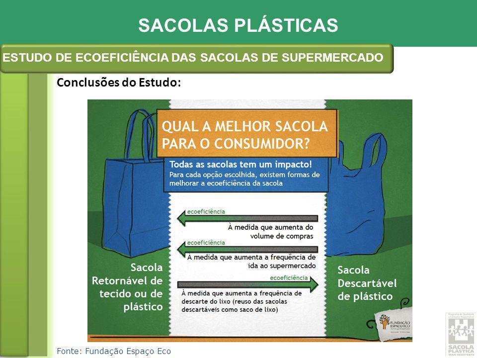 Fonte: Fundação Espaço Eco Conclusões do Estudo: SACOLAS PLÁSTICAS ESTUDO DE ECOEFICIÊNCIA DAS SACOLAS DE SUPERMERCADO