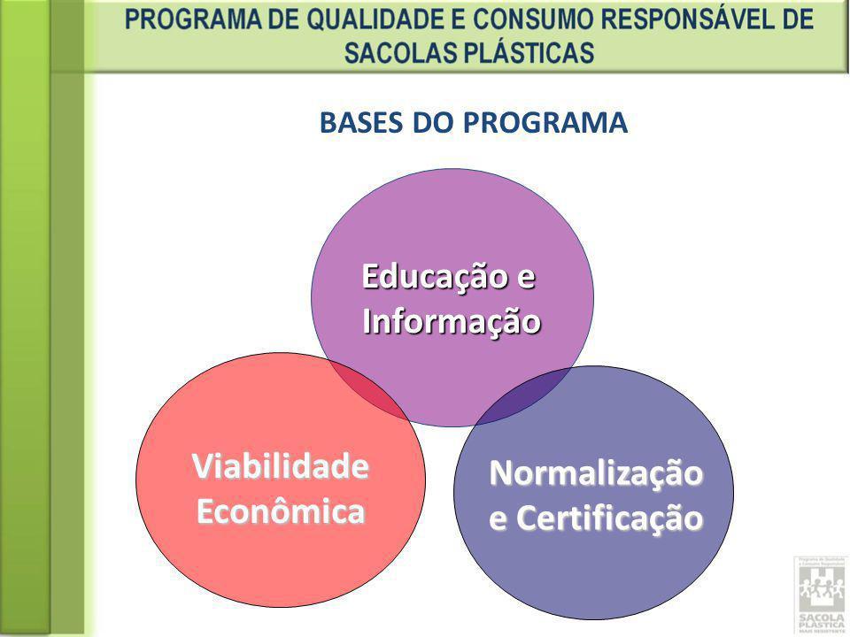 BASES DO PROGRAMA Educação e Informação ViabilidadeEconômica Normalização e Certificação