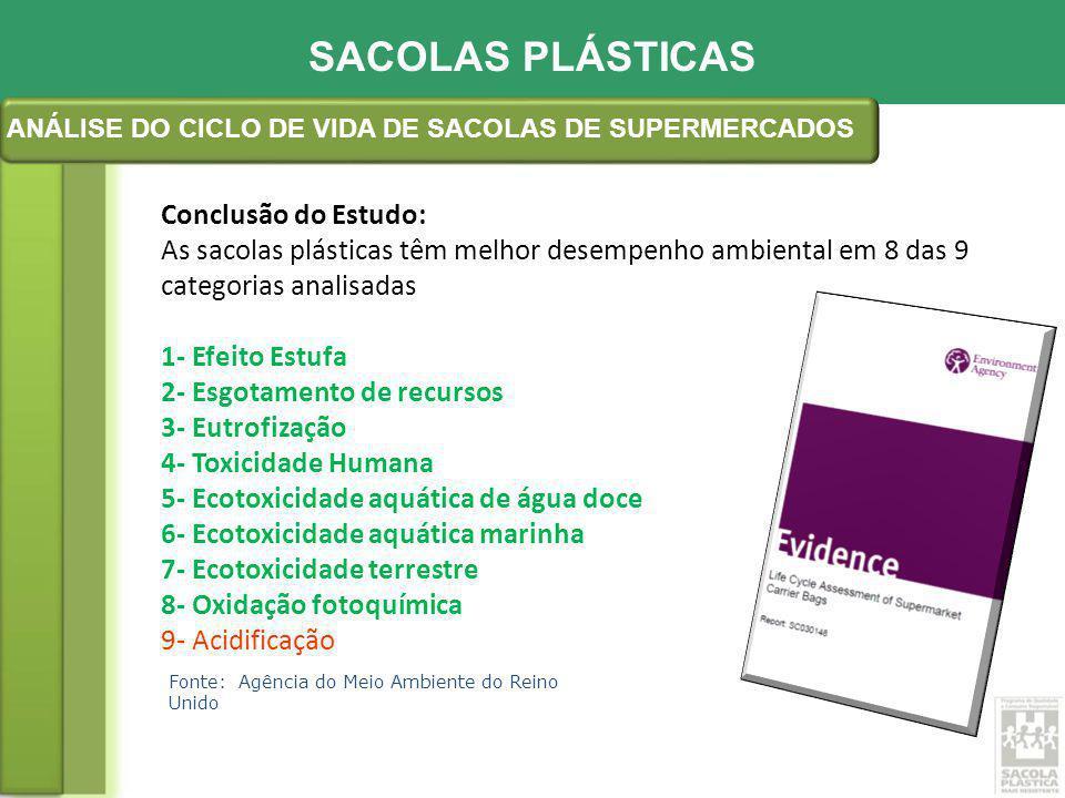 Fonte: Fundação Espaço Eco Estudo de casos: SACOLAS PLÁSTICAS ESTUDO DE ECOEFICIÊNCIA DAS SACOLAS DE SUPERMERCADO