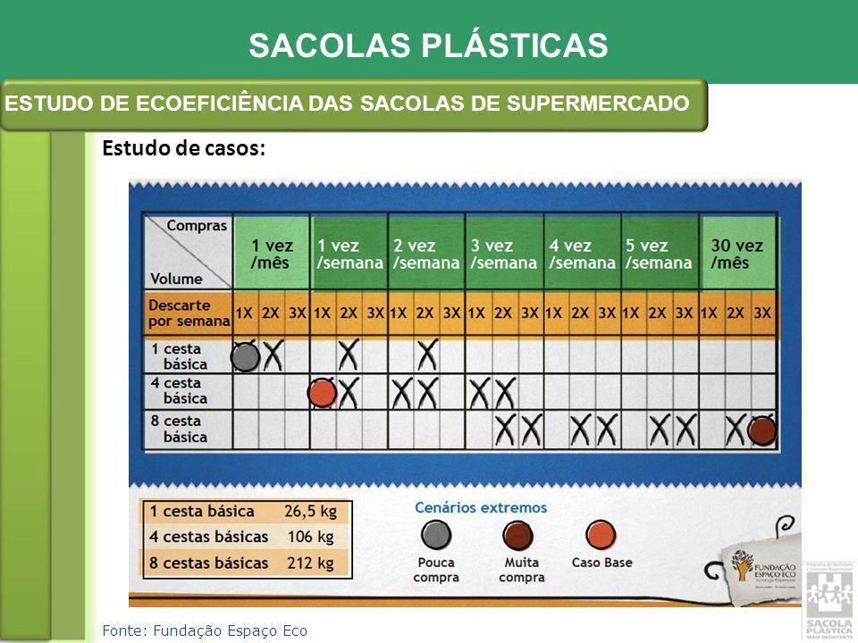 Objetivo:Combater o desperdício, promovendo a economia de 30% no consumo de sacolas plásticas até 2012 Solução:Utilização de sacolas mais resistentes (ABNT NBR 14937:10), acabando com o uso em duplicidade e a subutilização.