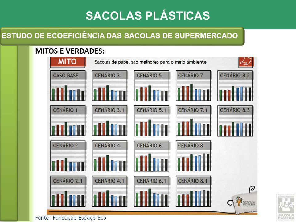 Fonte: Fundação Espaço Eco MITOS E VERDADES: SACOLAS PLÁSTICAS ESTUDO DE ECOEFICIÊNCIA DAS SACOLAS DE SUPERMERCADO