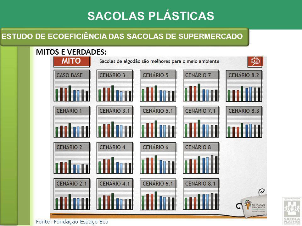 Fonte: ABIEF * Previsão Redução do desperdício como resultado desta e de outras iniciativas: 3,9 bilhões de sacolas plásticas: 21,8%