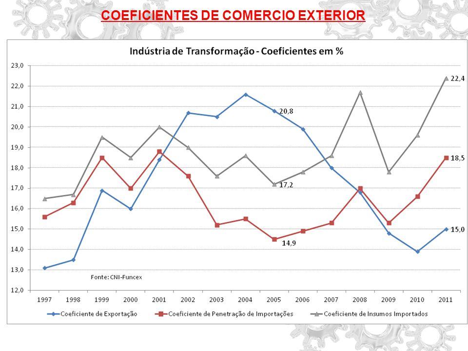 COEFICIENTES DE COMERCIO EXTERIOR
