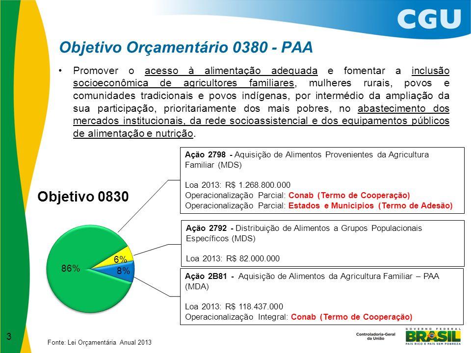 4 Operacionalização do PAA pela Conab MDS Termo de Cooperação nº 004/2012-SESAN, de 17/09/2012; Modalidades: Compra Direta; Apoio à Formação de Estoque (CPR-Estoque); e Compra com Doação Simultânea (CPR-Doação).