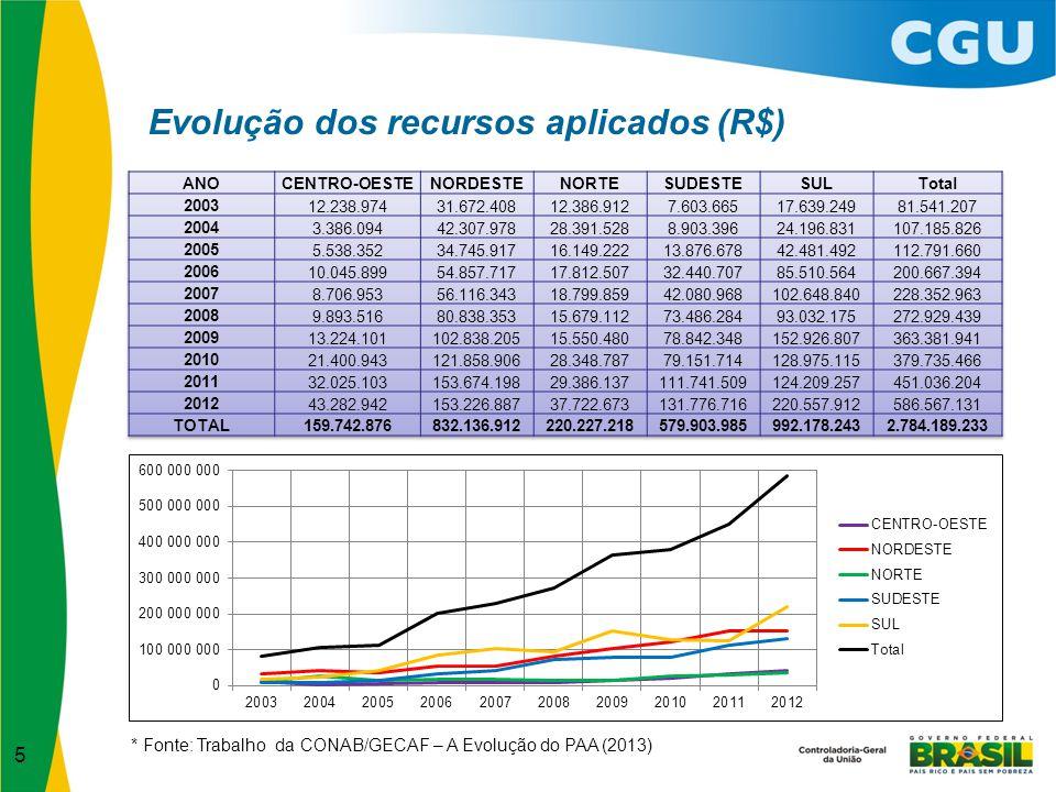 6 Evolução dos benefícios atingidos * Fonte: Trabalho da CONAB/GECAF – A Evolução do PAA (2013)
