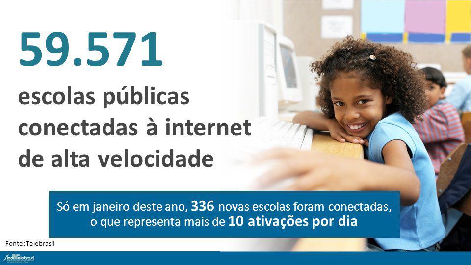 59.571 escolas públicas conectadas à internet de alta velocidade Fonte: Telebrasil Só em janeiro deste ano, 336 novas escolas foram conectadas, o que representa mais de 10 ativações por dia