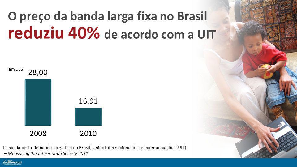 O preço da banda larga fixa no Brasil reduziu 40% de acordo com a UIT Preço da cesta de banda larga fixa no Brasil, União Internacional de Telecomunicações (UIT) – Measuring the Information Society 2011 em US$