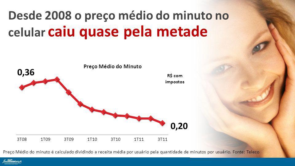 Preço Médio do minuto é calculado dividindo a receita média por usuário pela quantidade de minutos por usuário.