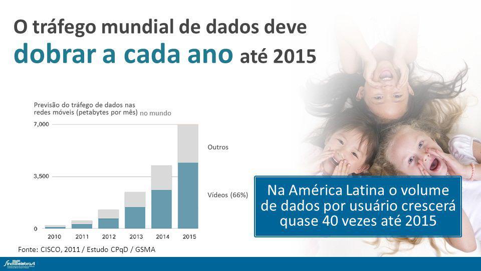 Fonte: CISCO, 2011 / Estudo CPqD / GSMA Na América Latina o volume de dados por usuário crescerá quase 40 vezes até 2015 no mundo O tráfego mundial de dados deve dobrar a cada ano até 2015