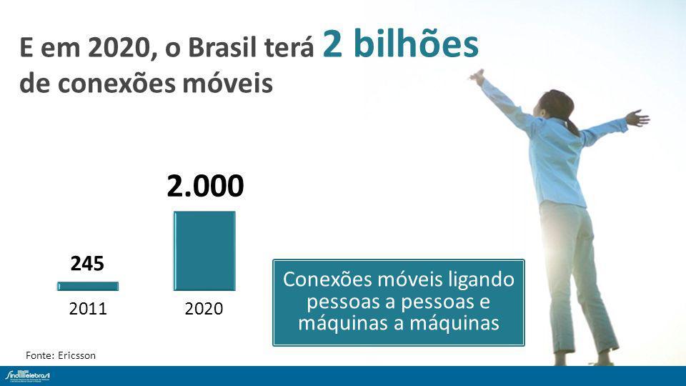 Fonte: Ericsson Conexões móveis ligando pessoas a pessoas e máquinas a máquinas E em 2020, o Brasil terá 2 bilhões de conexões móveis 2.000
