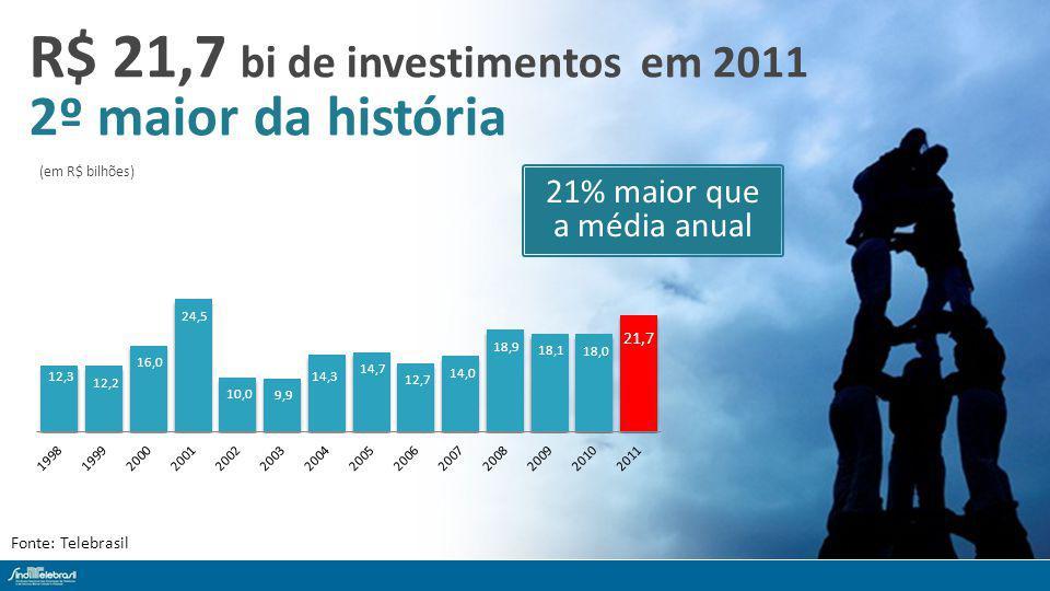 R$ 21,7 bi de investimentos em 2011 2º maior da história Fonte: Telebrasil (em R$ bilhões) 21% maior que a média anual