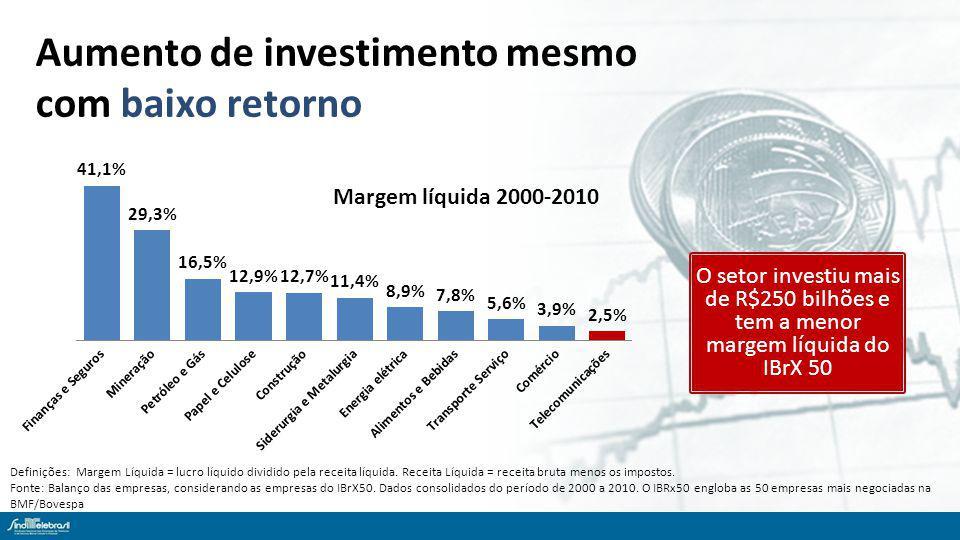 Aumento de investimento mesmo com baixo retorno Definições: Margem Líquida = lucro líquido dividido pela receita líquida.