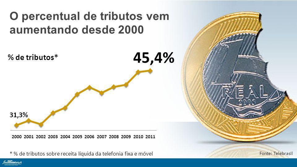 * % de tributos sobre receita líquida da telefonia fixa e móvel O percentual de tributos vem aumentando desde 2000 Fonte: Telebrasil % de tributos* 45,4%