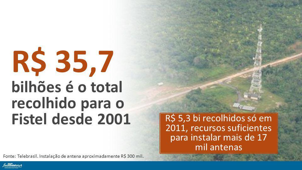 Fonte: Telebrasil. Instalação de antena aproximadamente R$ 300 mil.