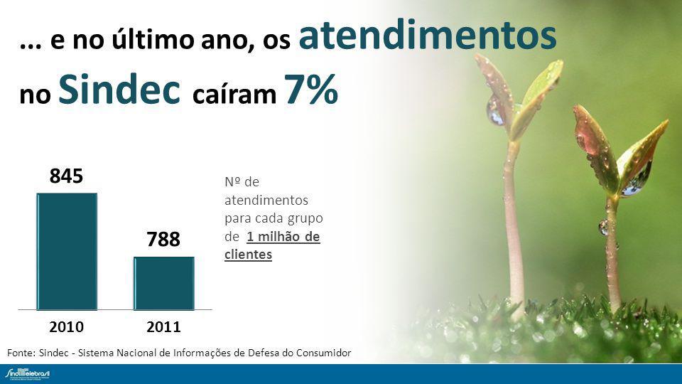 ... e no último ano, os atendimentos no Sindec caíram 7% Fonte: Sindec - Sistema Nacional de Informações de Defesa do Consumidor Nº de atendimentos pa