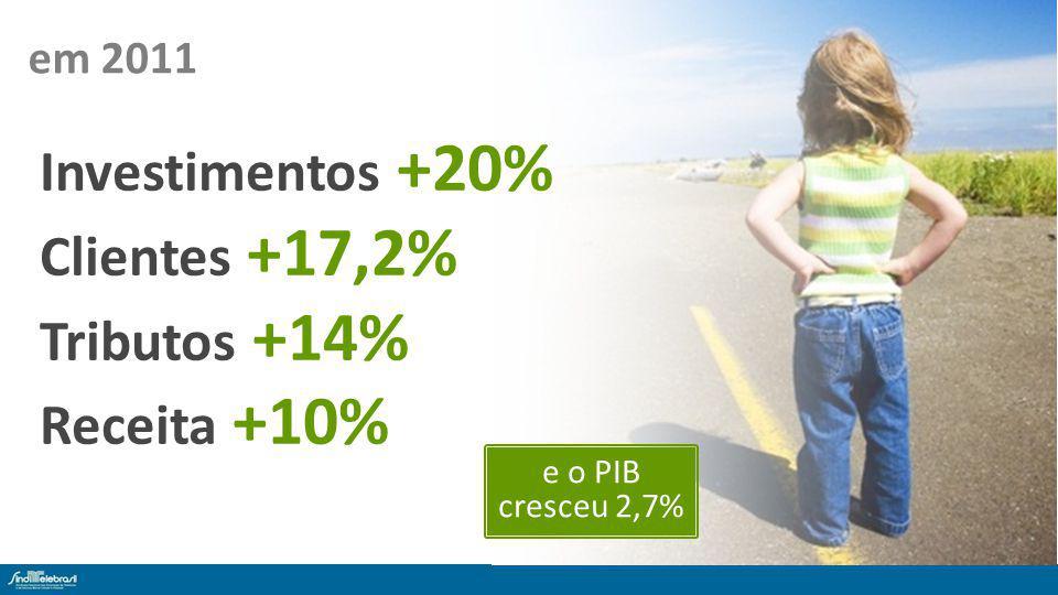 em 2011 Investimentos +20% Clientes +17,2% Tributos +14% Receita +10% e o PIB cresceu 2,7%