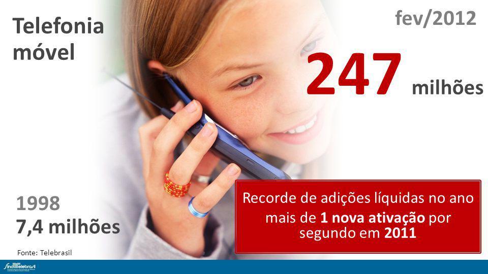 1998 7,4 milhões Telefonia móvel 247 milhões Recorde de adições líquidas no ano mais de 1 nova ativação por segundo em 2011 Fonte: Telebrasil fev/2012