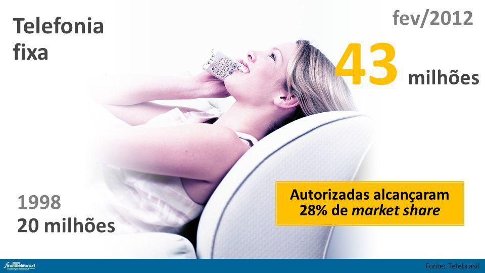 1998 20 milhões Telefonia fixa 43 milhões Fonte: Telebrasil fev/2012 Autorizadas alcançaram 28% de market share