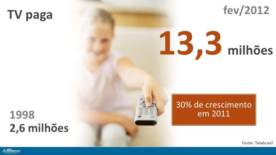 Setor de telecomunicações reduziu em 57% as queixas ao Idec nos últimos dois anos Nº de queixas para cada grupo de 1 milhão de clientes Fonte: IDEC - Instituto Brasileiro de Defesa do Consumidor