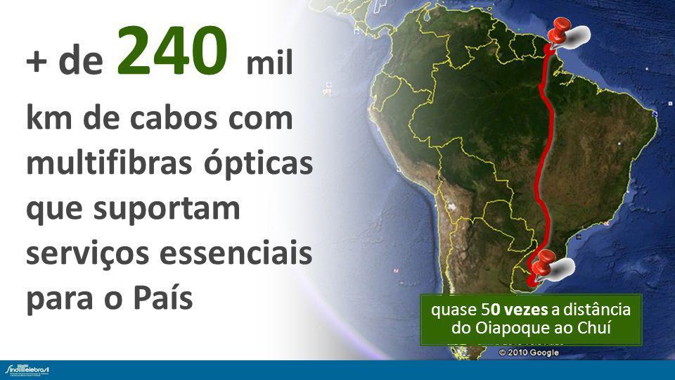 + de 240 mil km de cabos com multifibras ópticas que suportam serviços essenciais para o País quase 50 vezes a distância do Oiapoque ao Chuí