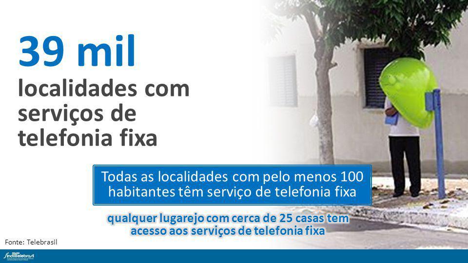 39 mil localidades com serviços de telefonia fixa Fonte: Telebrasil Todas as localidades com pelo menos 100 habitantes têm serviço de telefonia fixa