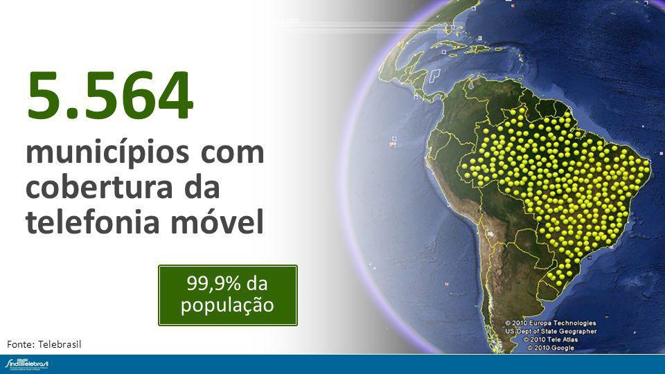 5.564 municípios com cobertura da telefonia móvel Fonte: Telebrasil 99,9% da população