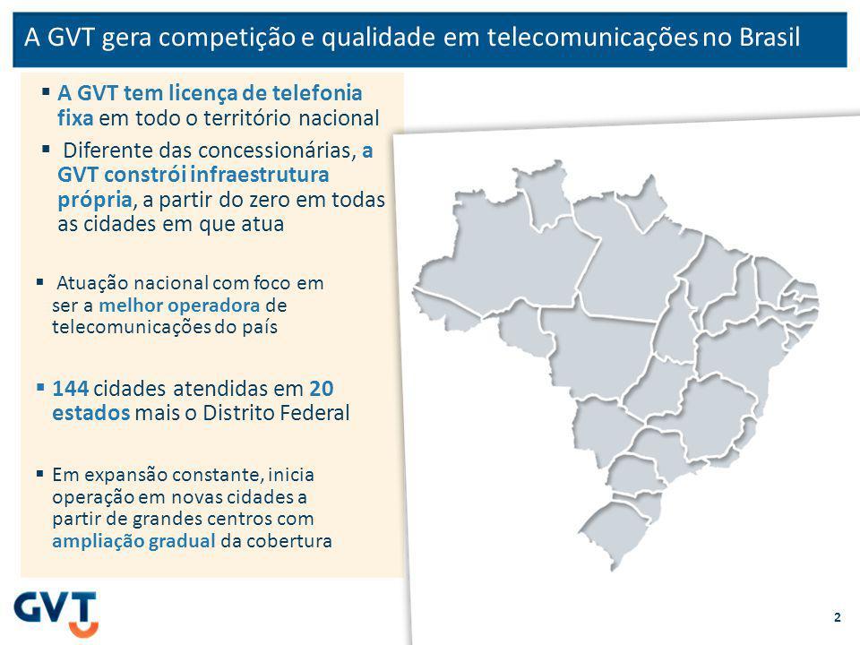 A GVT gera competição e qualidade em telecomunicações no Brasil A GVT tem licença de telefonia fixa em todo o território nacional Diferente das concessionárias, a GVT constrói infraestrutura própria, a partir do zero em todas as cidades em que atua 2 Atuação nacional com foco em ser a melhor operadora de telecomunicações do país 144 cidades atendidas em 20 estados mais o Distrito Federal Em expansão constante, inicia operação em novas cidades a partir de grandes centros com ampliação gradual da cobertura