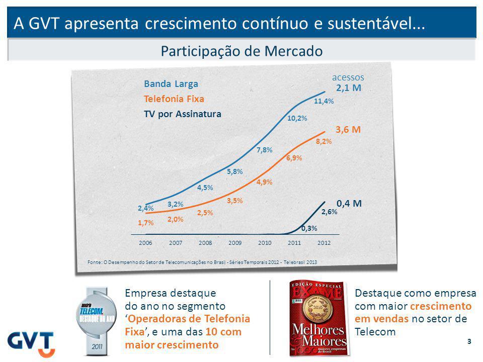 A GVT apresenta crescimento contínuo e sustentável... Destaque como empresa com maior crescimento em vendas no setor de Telecom Empresa destaque do an