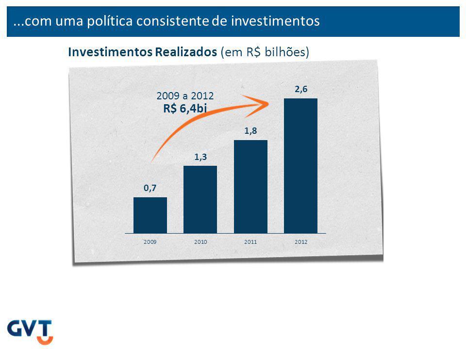 ...com uma política consistente de investimentos Investimentos Realizados (em R$ bilhões) 2009 a 2012 R$ 6,4bi