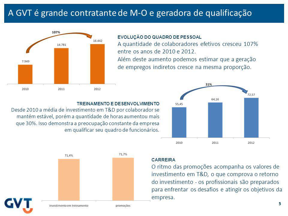 A GVT é grande contratante de M-O e geradora de qualificação 5 EVOLUÇÃO DO QUADRO DE PESSOAL A quantidade de colaboradores efetivos cresceu 107% entre os anos de 2010 e 2012.