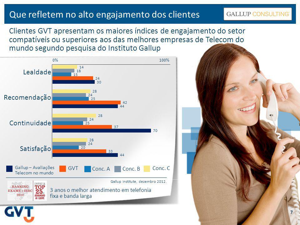 Que refletem no alto engajamento dos clientes Clientes GVT apresentam os maiores índices de engajamento do setor compatíveis ou superiores aos das mel