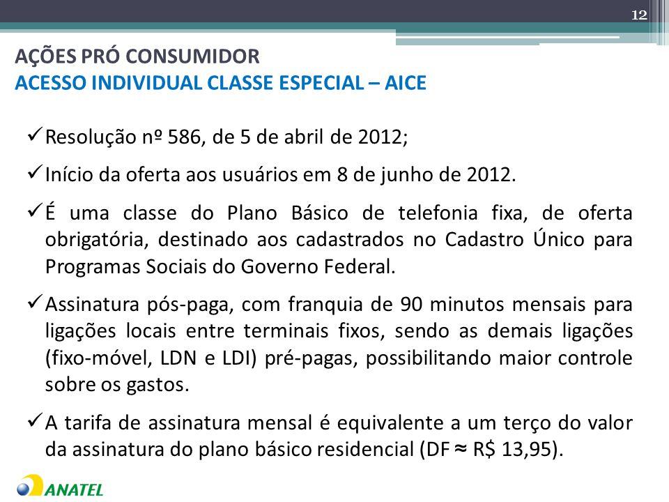 Resolução nº 586, de 5 de abril de 2012; Início da oferta aos usuários em 8 de junho de 2012.