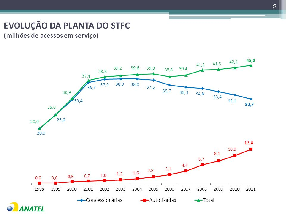 EVOLUÇÃO DA PLANTA DO STFC (milhões de acessos em serviço) 2