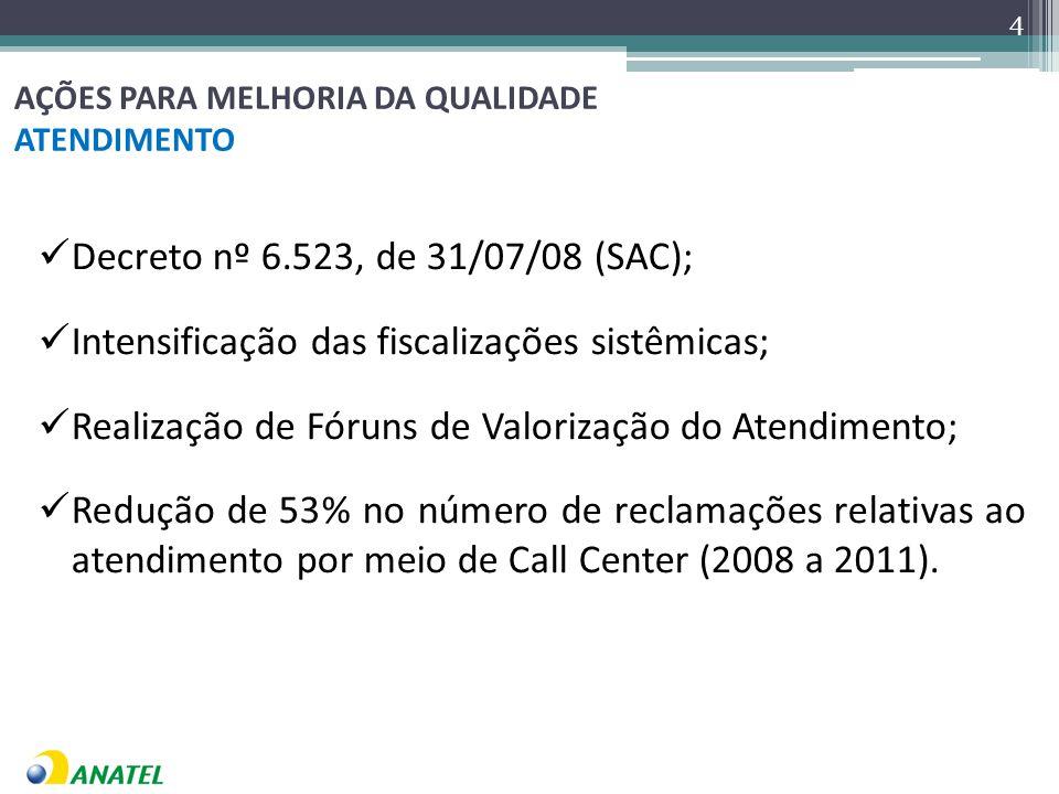 AÇÕES PARA MELHORIA DA QUALIDADE ATENDIMENTO Decreto nº 6.523, de 31/07/08 (SAC); Intensificação das fiscalizações sistêmicas; Realização de Fóruns de Valorização do Atendimento; Redução de 53% no número de reclamações relativas ao atendimento por meio de Call Center (2008 a 2011).