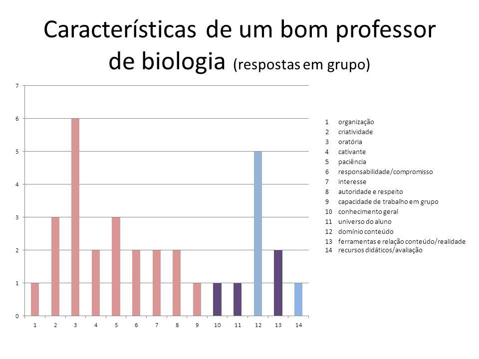 Características de um bom professor de biologia (respostas em grupo) 1organização 2criatividade 3oratória 4cativante 5paciência 6responsabilidade/comp
