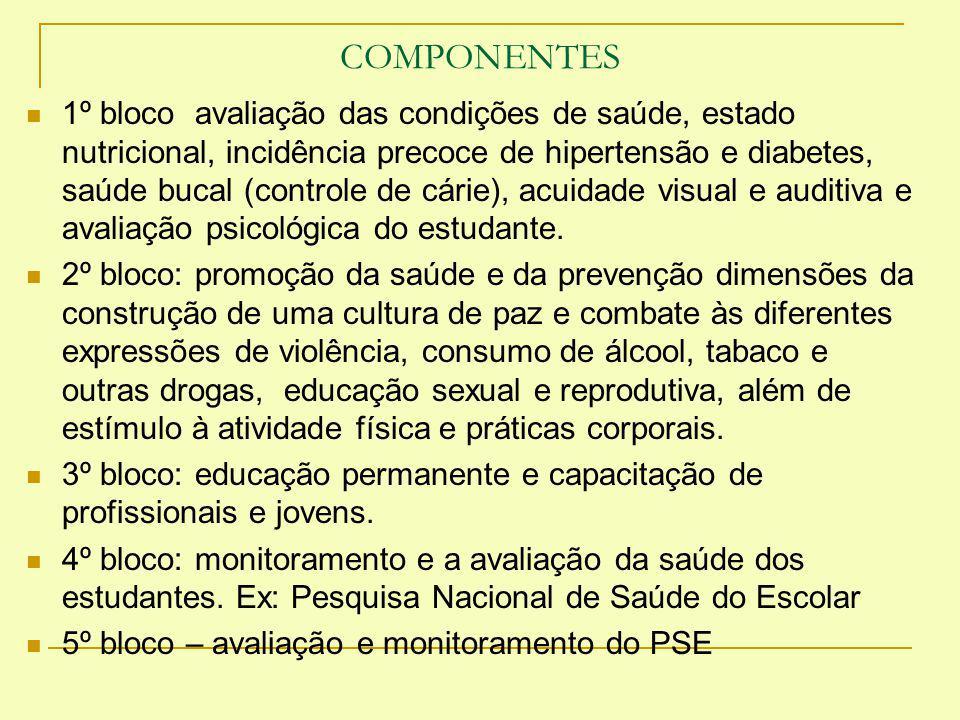 COMPONENTES 1º bloco avaliação das condições de saúde, estado nutricional, incidência precoce de hipertensão e diabetes, saúde bucal (controle de cári