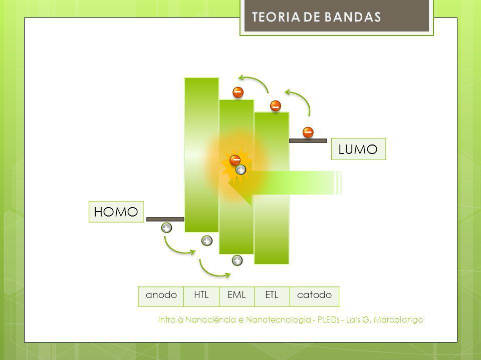 Intro à Nanociência e Nanotecnologia - PLEDs - Laís G.