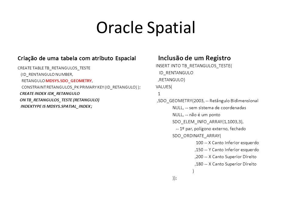 Oracle Spatial Criação de uma tabela com atributo Espacial CREATE TABLE TB_RETANGULOS_TESTE (ID_RENTANGULO NUMBER, RETANGULO MDSYS.SDO_GEOMETRY, CONSTRAINT RETANGULOS_PK PRIMARY KEY (ID_RETANGULO) ); CREATE INDEX IDX_RETANGULO ON TB_RETANGULOS_TESTE (RETANGULO) INDEXTYPE IS MDSYS.SPATIAL_INDEX ; Inclusão de um Registro INSERT INTO TB_RETANGULOS_TESTE( ID_RENTANGULO,RETANGULO) VALUES( 1,SDO_GEOMETRY(2003, -- Retângulo Bidimensional NULL, -- sem sistema de coordenadas NULL, -- não é um ponto SDO_ELEM_INFO_ARRAY(1,1003,3), -- 1º par, polígono externo, fechado SDO_ORDINATE_ARRAY( 100 -- X Canto Inferior esquerdo,150 -- Y Canto Inferior esquerdo,200 -- X Canto Superior Direito,180 -- X Canto Superior Direito ) ));
