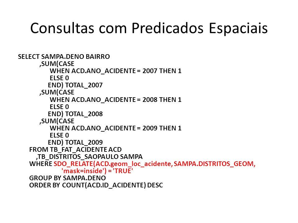 Consultas com Predicados Espaciais SELECT SAMPA.DENO BAIRRO,SUM(CASE WHEN ACD.ANO_ACIDENTE = 2007 THEN 1 ELSE 0 END) TOTAL_2007,SUM(CASE WHEN ACD.ANO_ACIDENTE = 2008 THEN 1 ELSE 0 END) TOTAL_2008,SUM(CASE WHEN ACD.ANO_ACIDENTE = 2009 THEN 1 ELSE 0 END) TOTAL_2009 FROM TB_FAT_ACIDENTE ACD,TB_DISTRITOS_SAOPAULO SAMPA WHERE SDO_RELATE(ACD.geom_loc_acidente, SAMPA.DISTRITOS_GEOM, mask=inside ) = TRUE GROUP BY SAMPA.DENO ORDER BY COUNT(ACD.ID_ACIDENTE) DESC