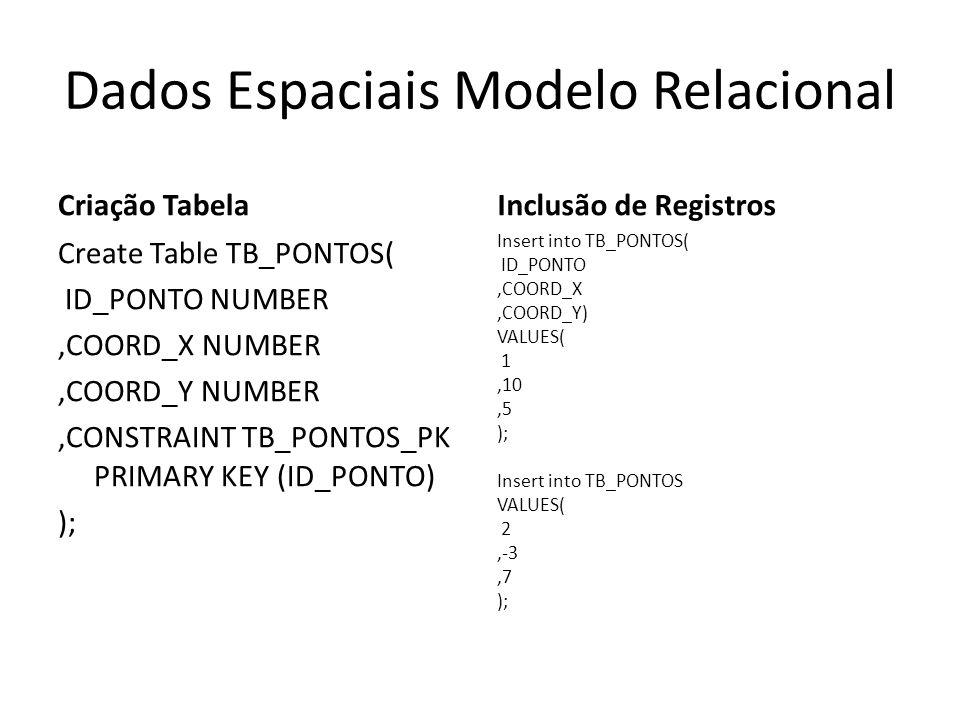 Dados Espaciais Modelo Relacional Criação Tabela Create Table TB_PONTOS( ID_PONTO NUMBER,COORD_X NUMBER,COORD_Y NUMBER,CONSTRAINT TB_PONTOS_PK PRIMARY KEY (ID_PONTO) ); Inclusão de Registros Insert into TB_PONTOS( ID_PONTO,COORD_X,COORD_Y) VALUES( 1,10,5 ); Insert into TB_PONTOS VALUES( 2,-3,7 );