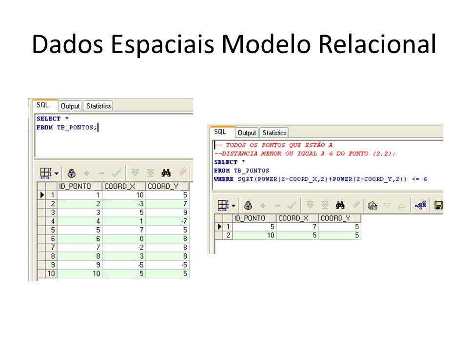 Dados Espaciais Modelo Relacional